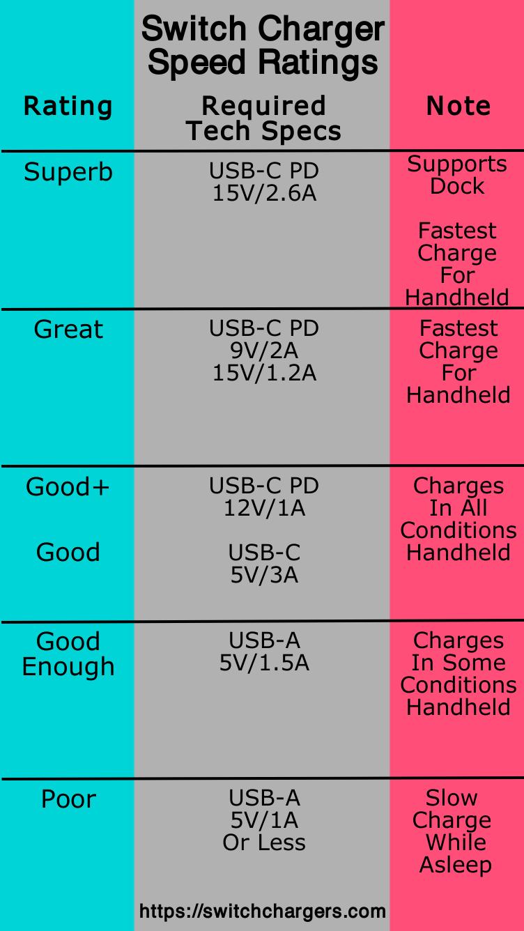 Clasificaciones de velocidad del interruptor de Nintendo 4.0
