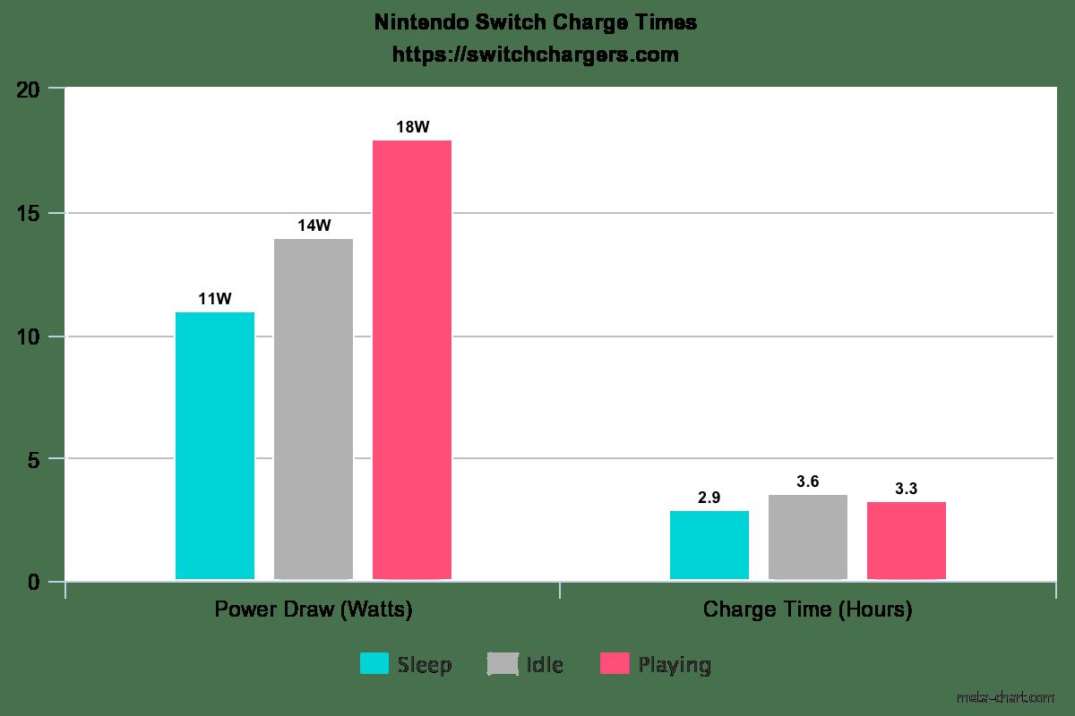 nintendo switch chart times chart